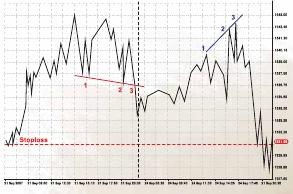 Коннорс л рашки л биржевые секреты