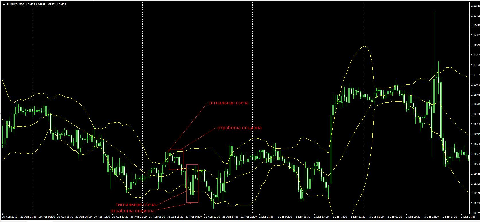 Новости для бинарных опционов доллар евро-6