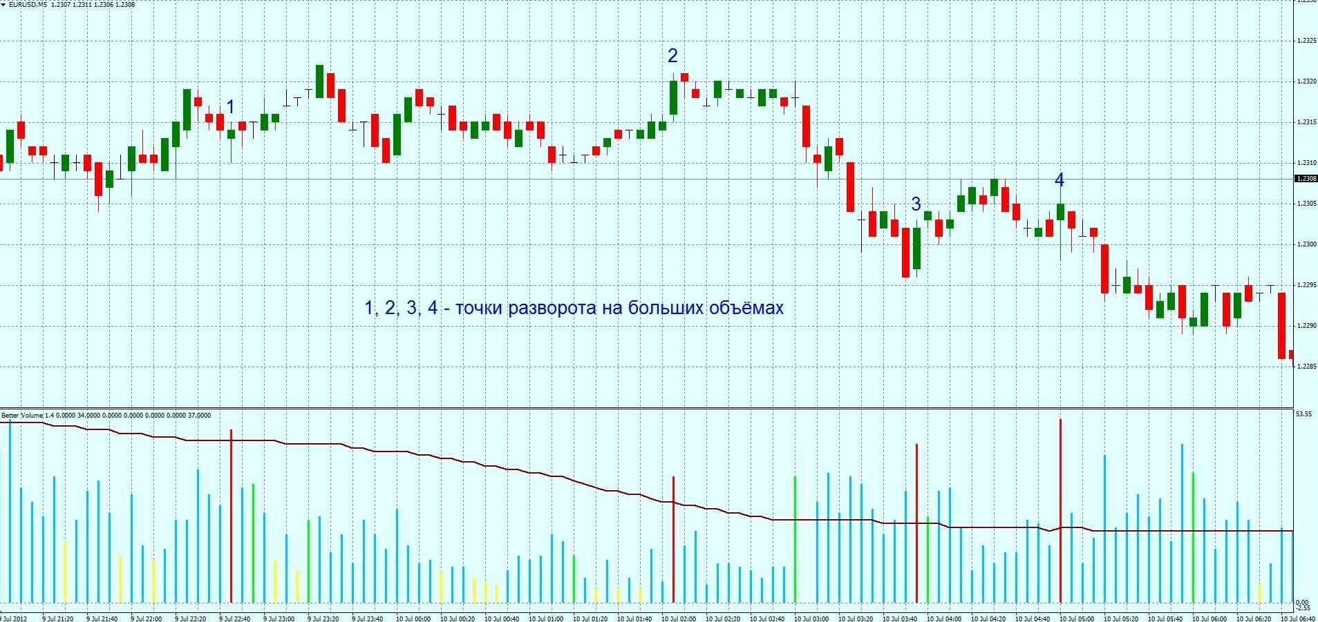 Volumes индикатор форекс forex platte schneiden