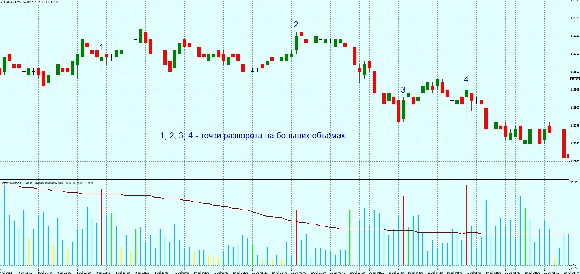 Объём бара форекс инвестиционный анализ forex