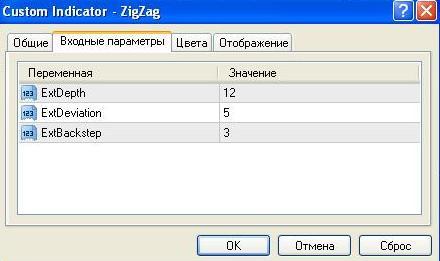 Indikator forex zigzag nrp