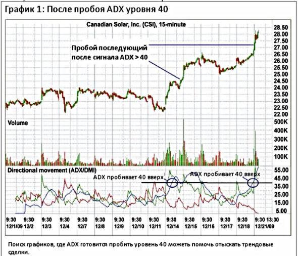 Индикатор adx форекс старт forex cent accounts