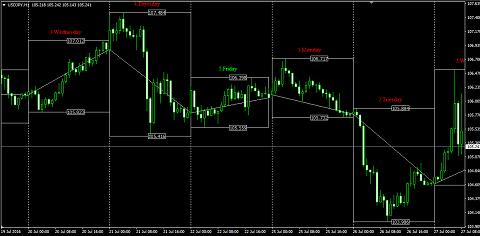 Индикатор TradeDay