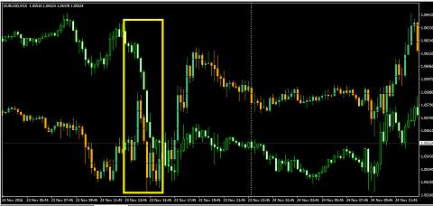 Индикатор корреляции валютных пар OverLay Chart