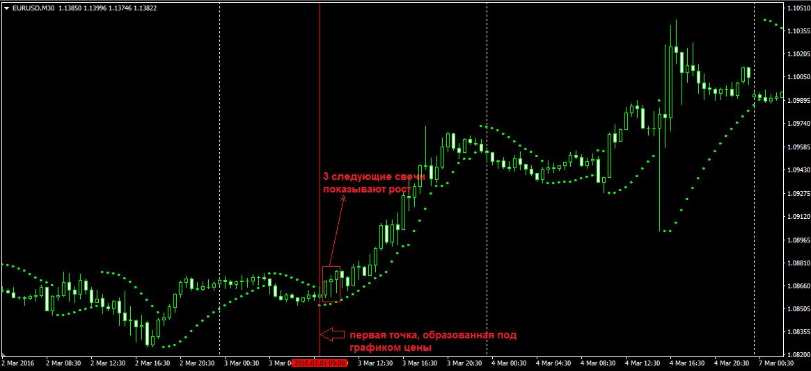 Mt4 индикатор торговых коридоров