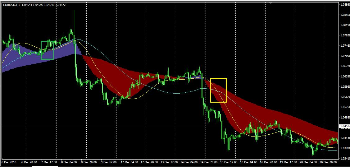Опережающие индикаторы разворота форекс курс валюты 2014