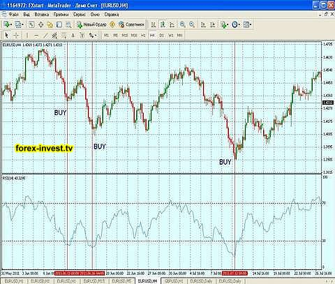 Forex rsi indicator explained by