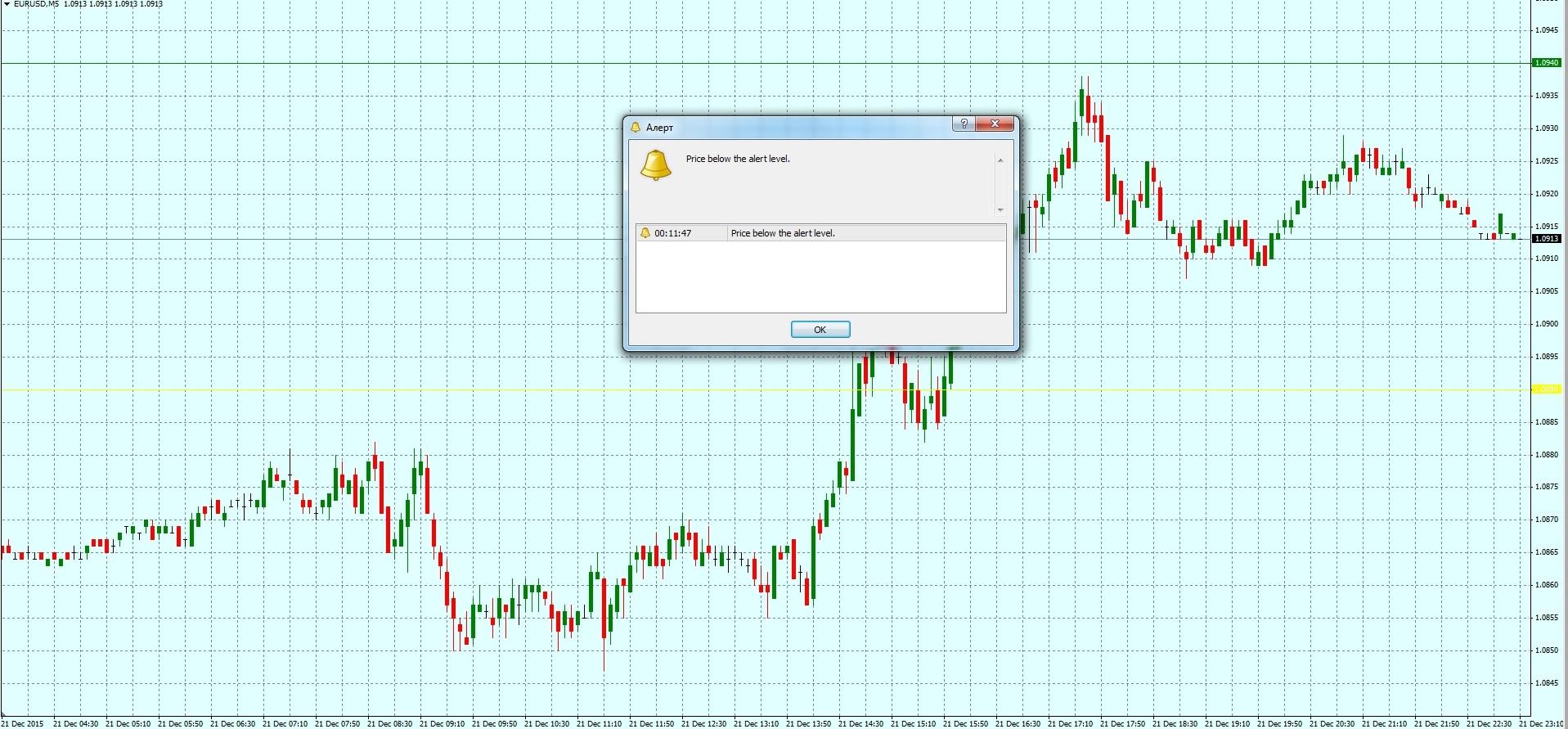 Форекс индикатор price alert описание биткоин в рубли