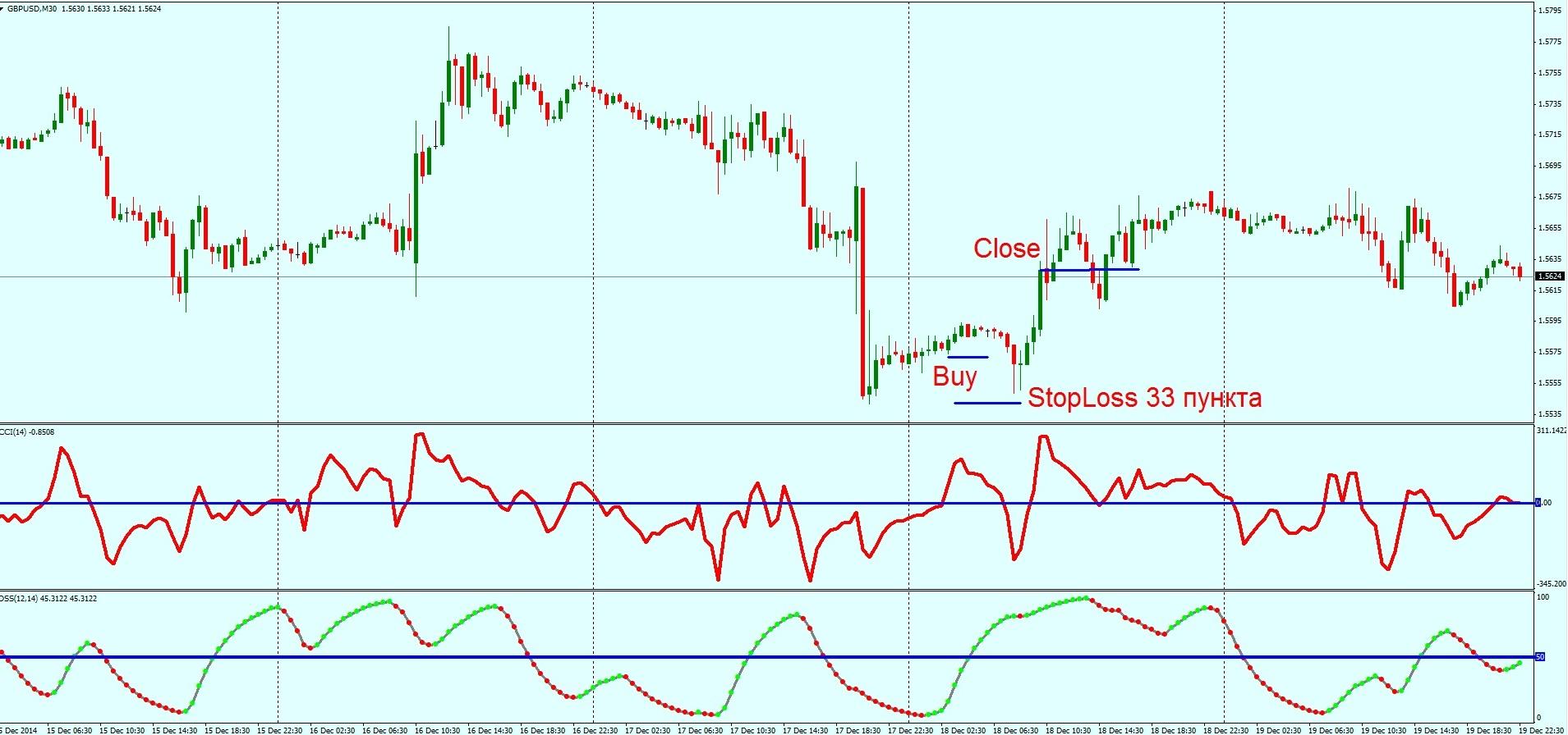 Форекс стратегии на индикатор cci ежедневная торговля на форекс