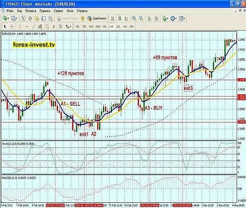 Стратегия форекс для золота