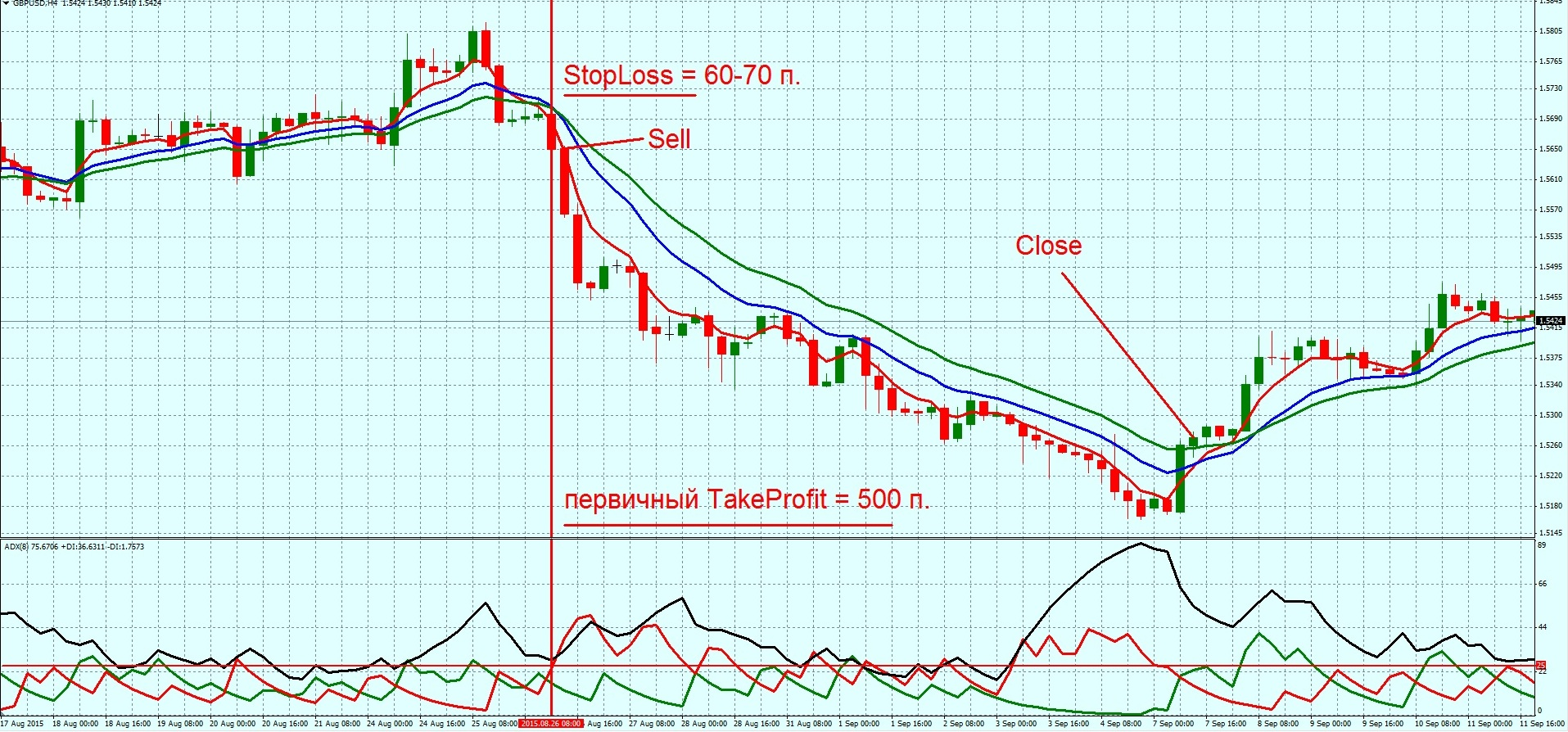 4 h forex strategy waw
