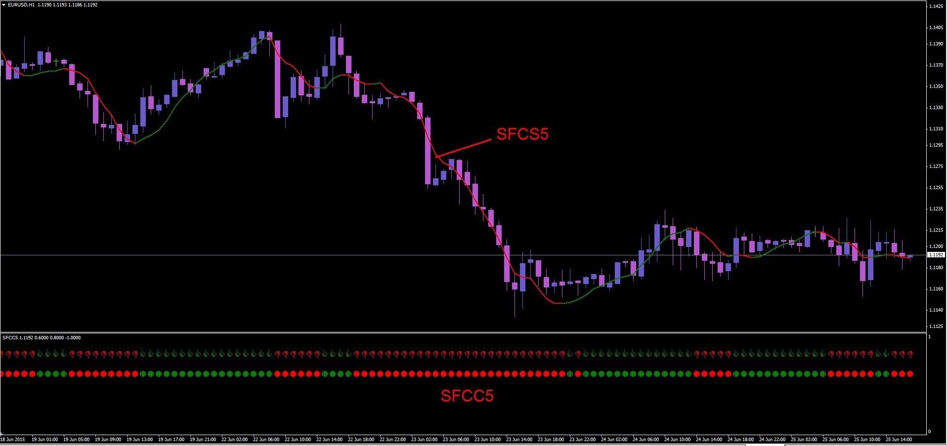 Простая прибыльная торговая стратегия forex для н1 и н4 форекс сиратегии