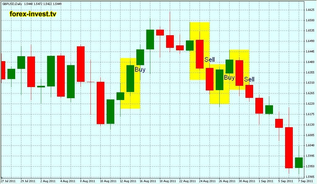 Turtle soup pattern forex