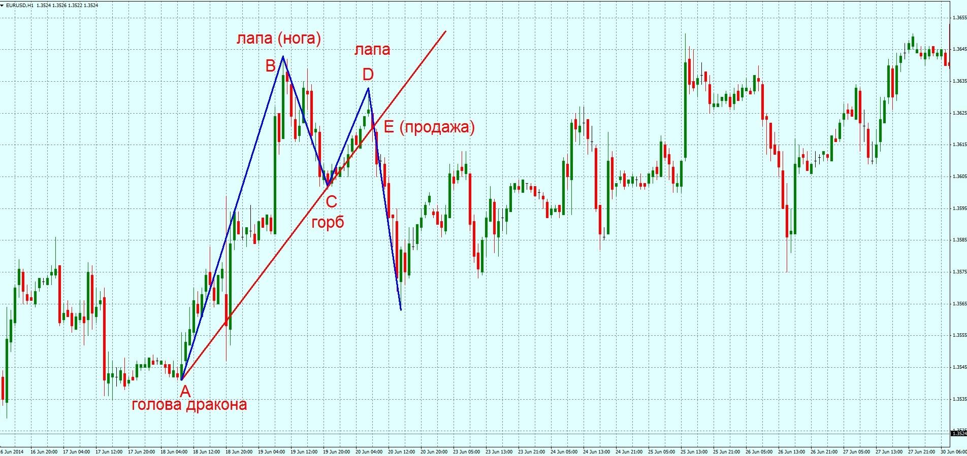 Дракон forex торговля на бирже виртуальными деньгами
