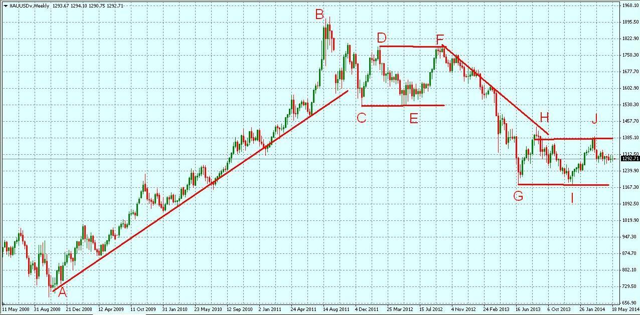 Форекс аналитика прогнозы золото efficient market hypothesis forex