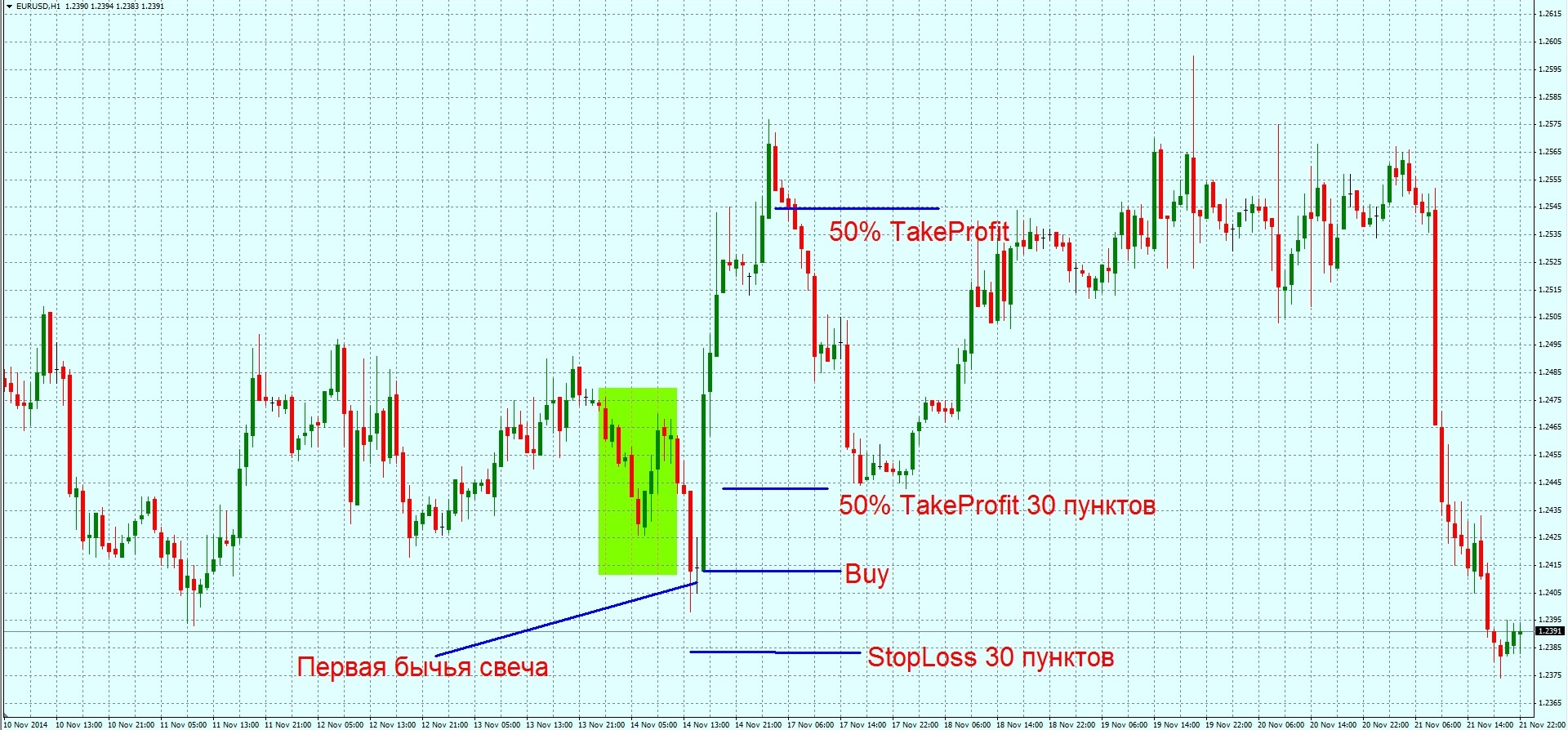 Стратегии форекс с маленьким депозитом forex chart pattern alert