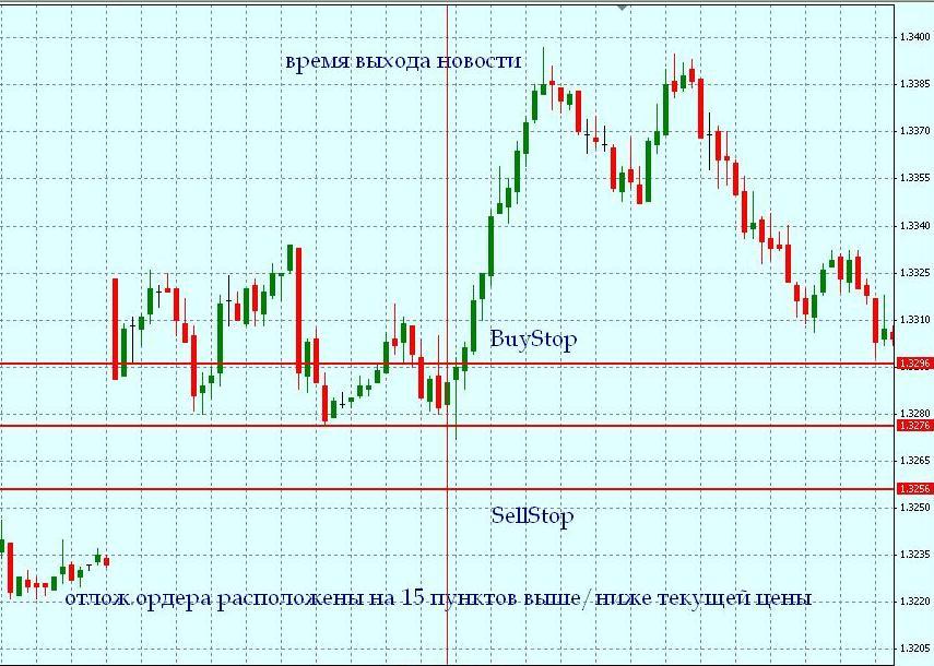 Форекс торговля новостях forexpros commodities gold advanced chart