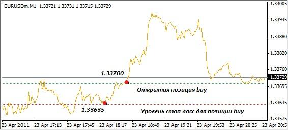 Стопы в forex форекс бонус бездепозитный 2012