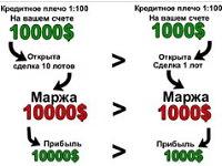 Что такое маржа в форекс форекс архив валют