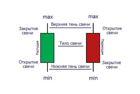 Определения свечей форекс инвестиции в форекс трейдинг с forex invests com