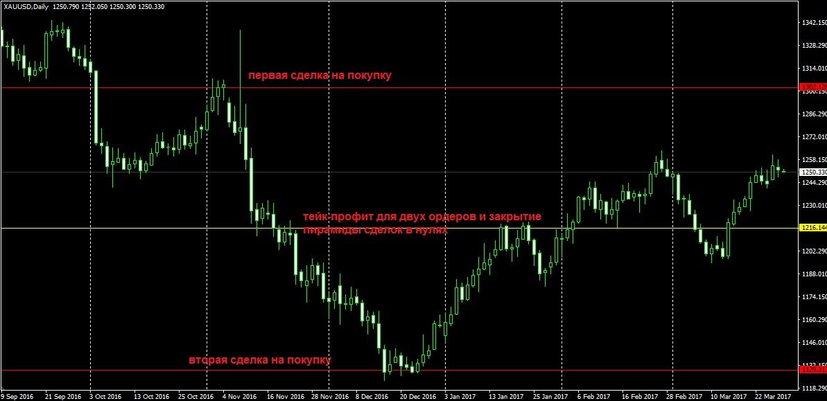 Торговая стратегия с удвоением форекс видео бесплатный торговый советник форекс