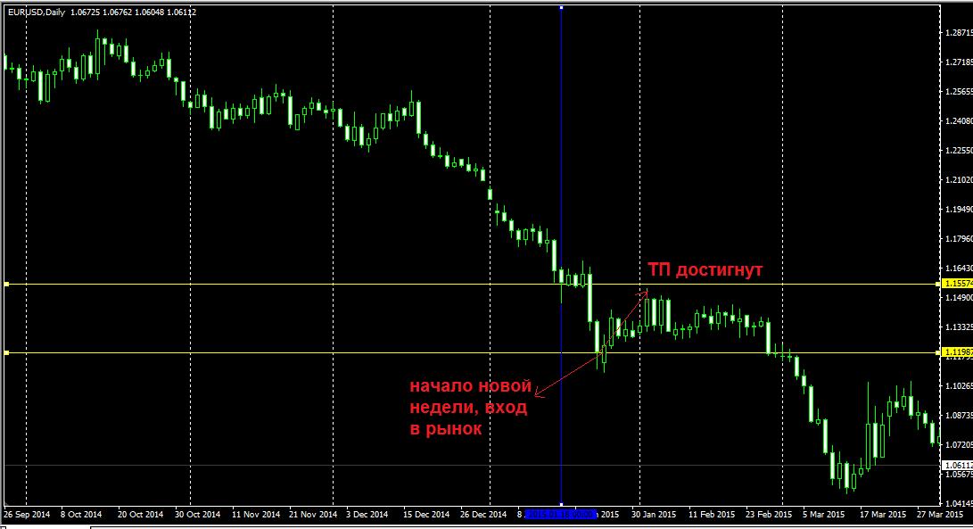 Торговля на форекс недельный график торговля ценными бумагами на бирже обучение