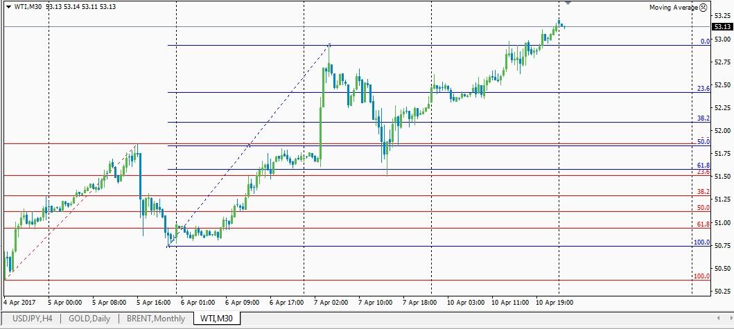 Символ нефти на форексе momentum trading strategies forex
