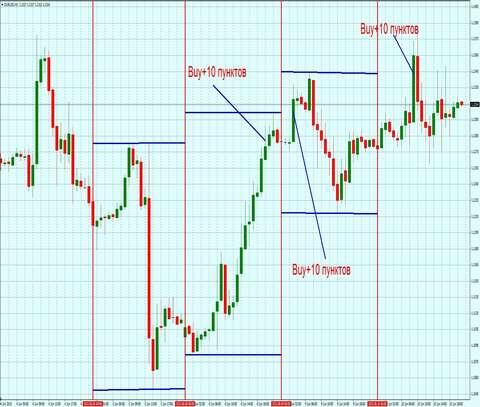 Стратегия форекс – 10 пунктов по EUR/USD