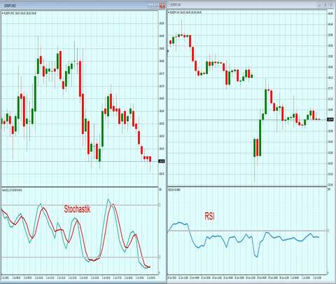 RSI+Stochastic