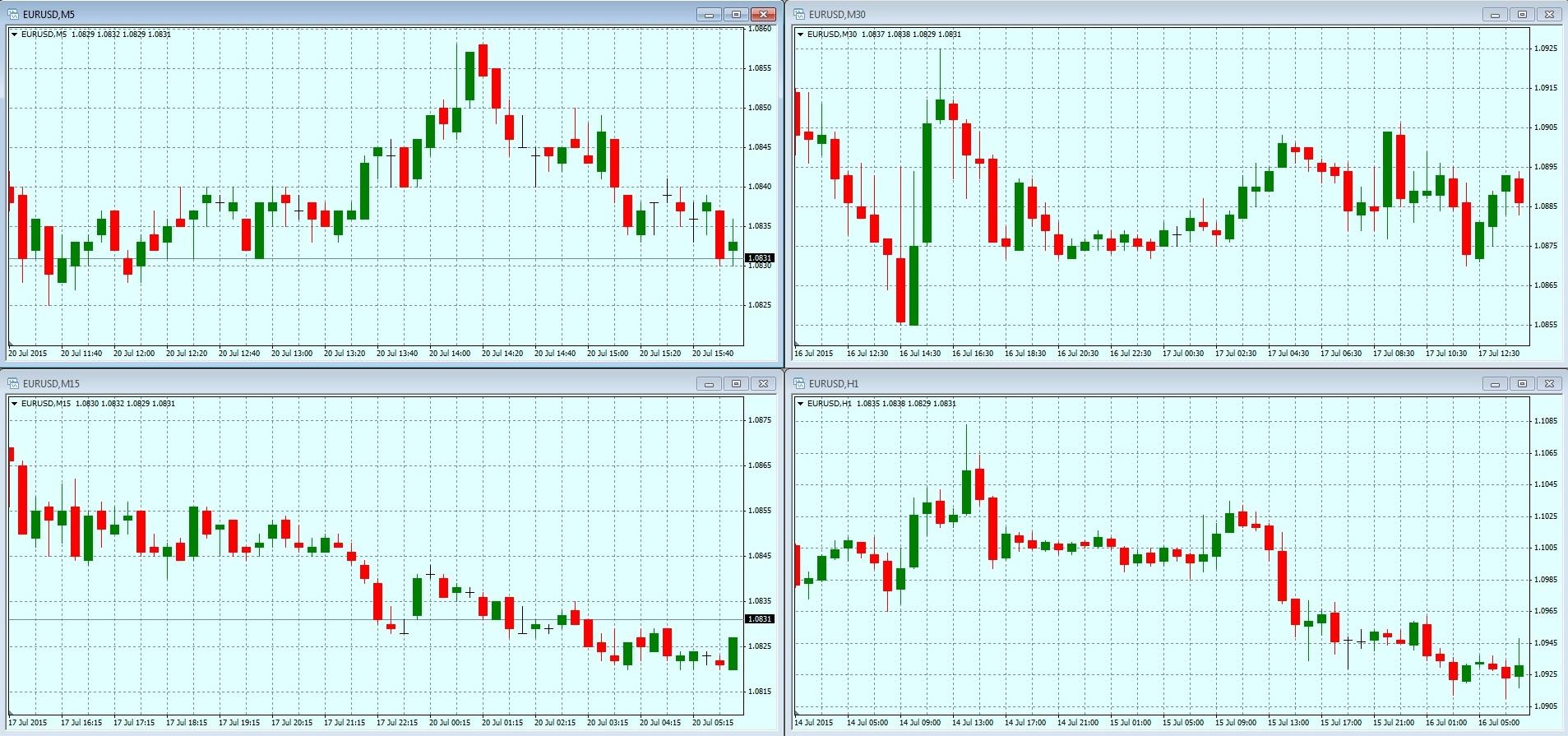 Все графики форекс в одном окне евросоюз и еврозона в чем разница