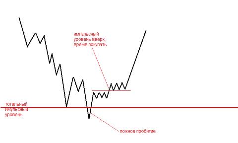 Принципы открытия сделок по стратегии «Снайпер» на Форексе