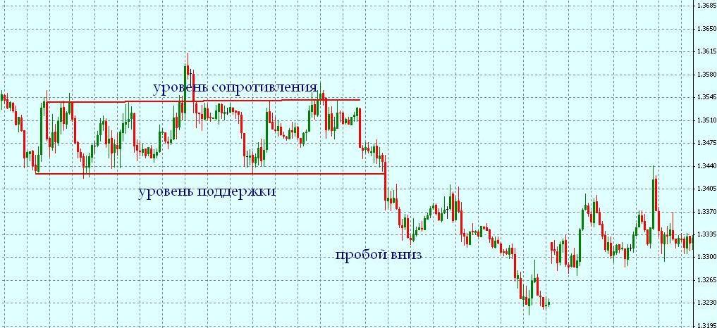 Стратегия форекс дневная бездепозитный кредит форекс 2012
