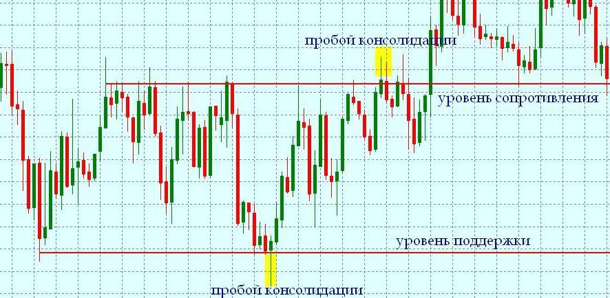 Форекс анализ ложного пробоя форекс евро и доллар