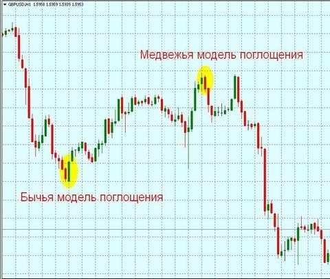 Форекс бычья свеча курс валют график онлайн реальное время