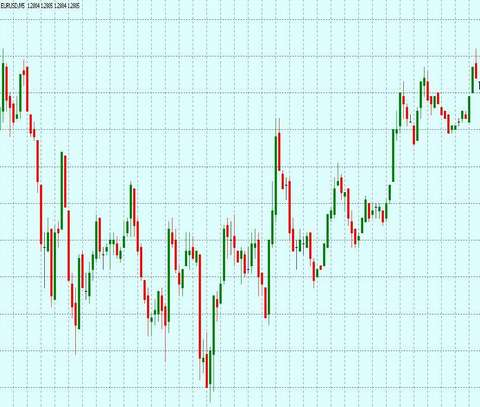 Forex price action
