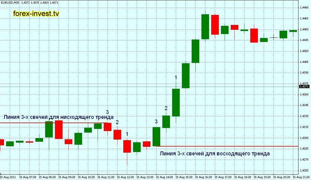 Паттерн 5 последовательных баров форекс forex australian dollar to peso