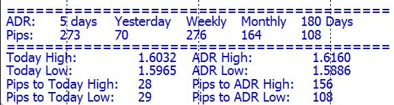 Индикатор Average Daily Range — описание и использование
