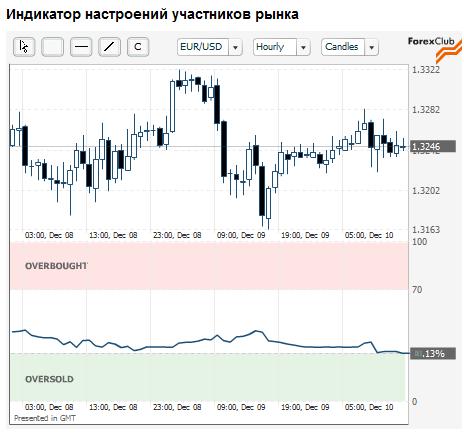Индикатор настроение на рынке форекс бирж форекс