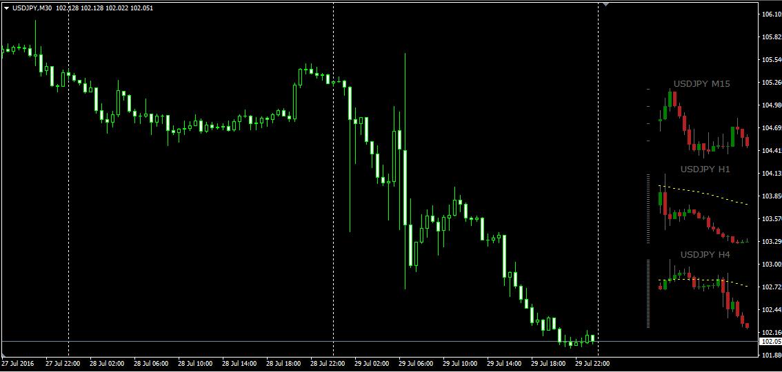 Индикатор таймфреймов форекс биржа торговля по лунному календарю