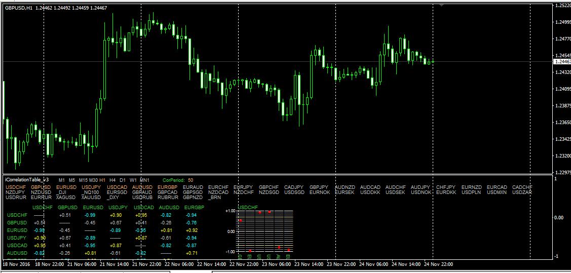 Индикатор форекс корреляции советники для торговли на рынке форекс
