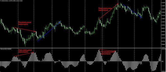 индикаторы форекс показывающий точки входа и выхода
