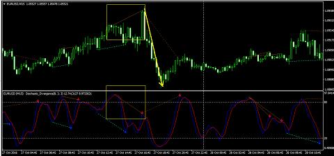 Индикатор дивергенции без перерисовки Fx5 Divergence