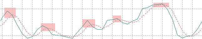 настройки индикатора стохастик
