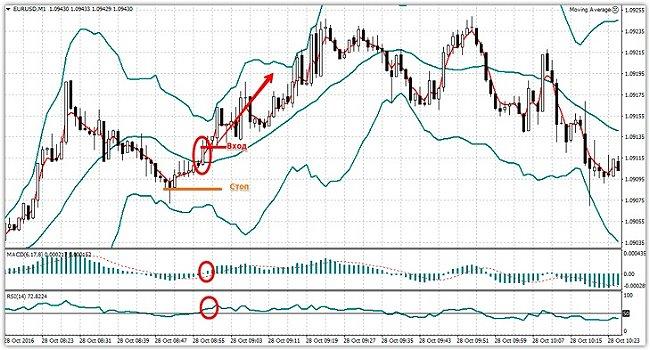 Форекс стратегия торговли на м1 о торговле на бирже