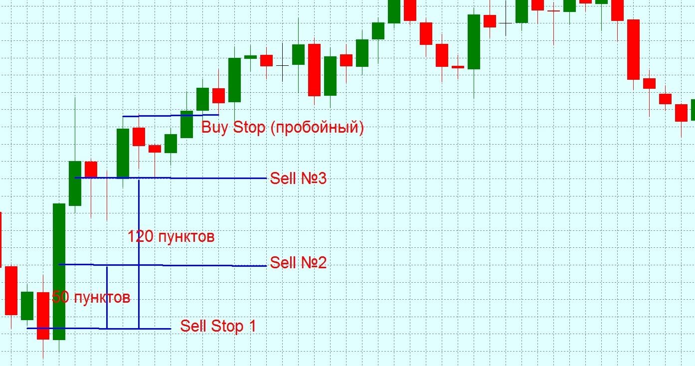 Стратегия мартингейл форекс торговые сигналы на форекс бесплатно онлайн