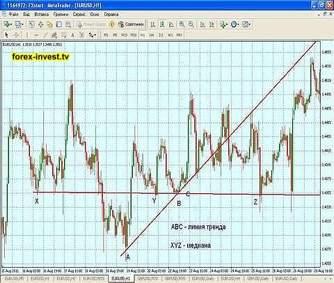 Трендовая стратегия Trend Line
