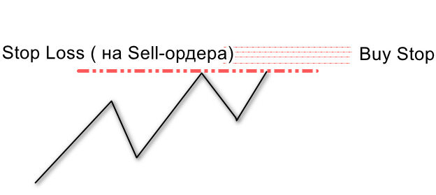 Swing Failure Pattern