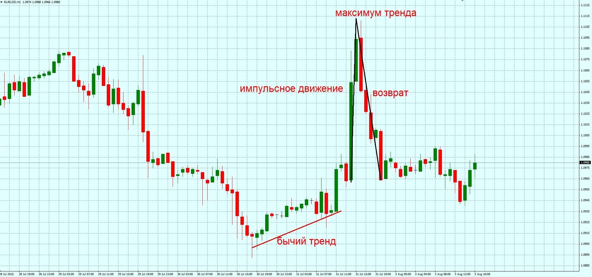Шип форекс валютная биржа минск торги