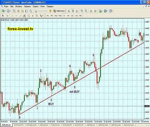 Best forex to invest in