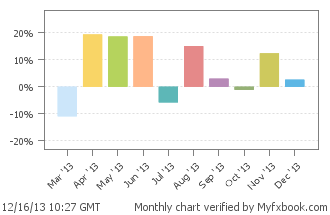 Советник 2014 - Volatility Factor EA 5.0
